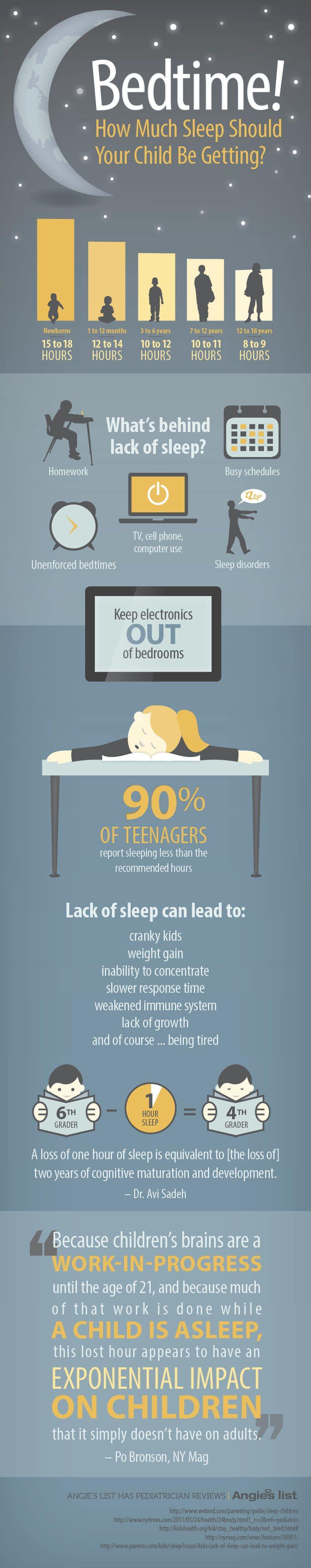 infografic copii somn