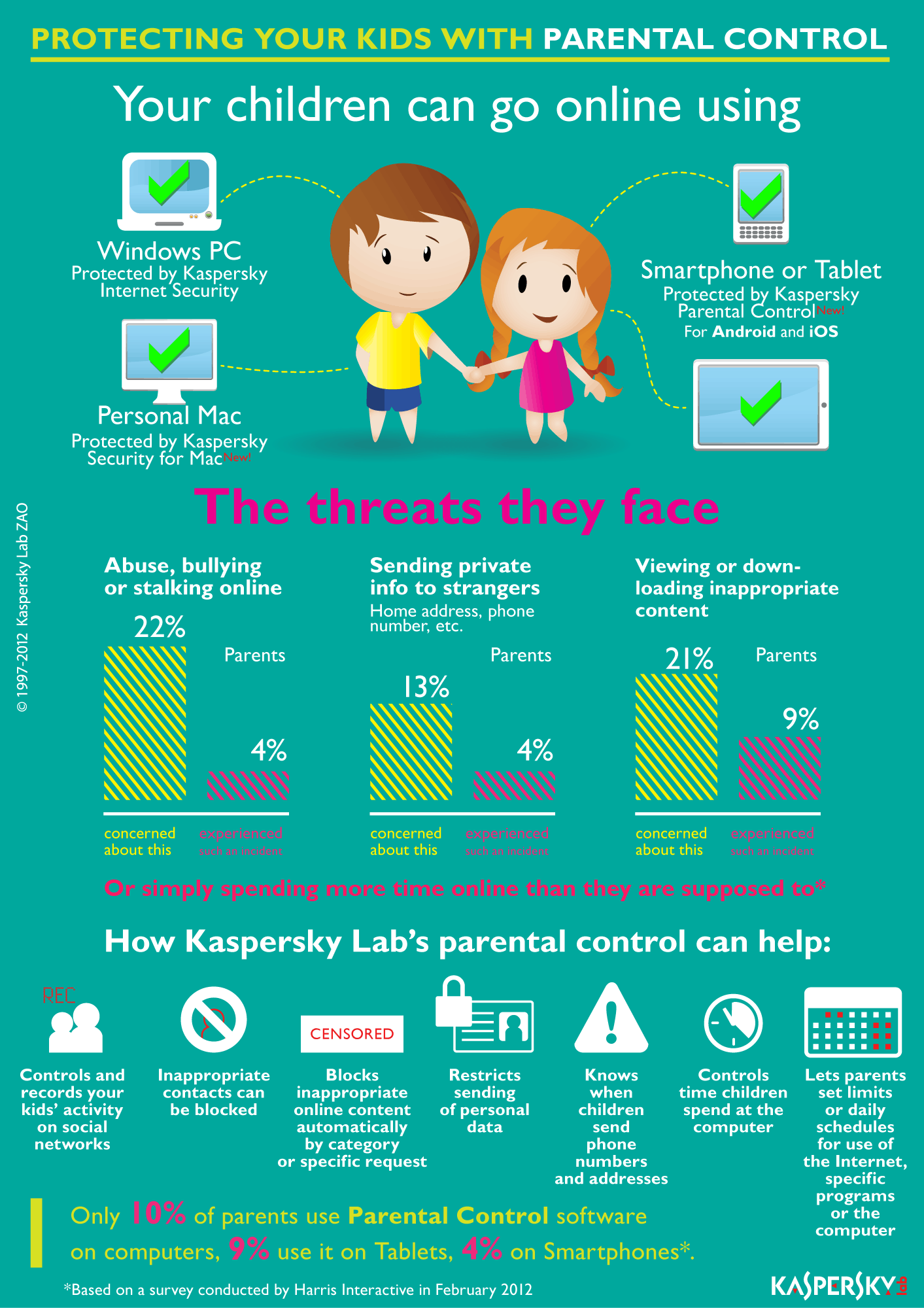 infografic - control parental