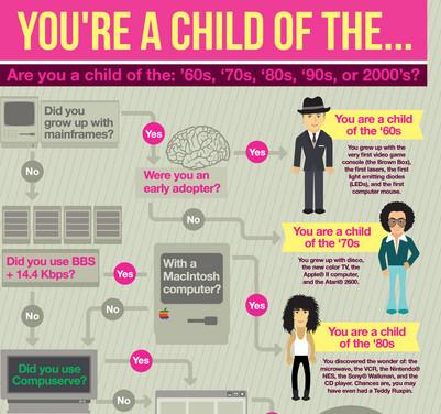 Chart: ce înseamna tehnologia pentru copiii anilor 1960 sau 2000?