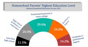 parents-education-fancy-chart-colors-matched
